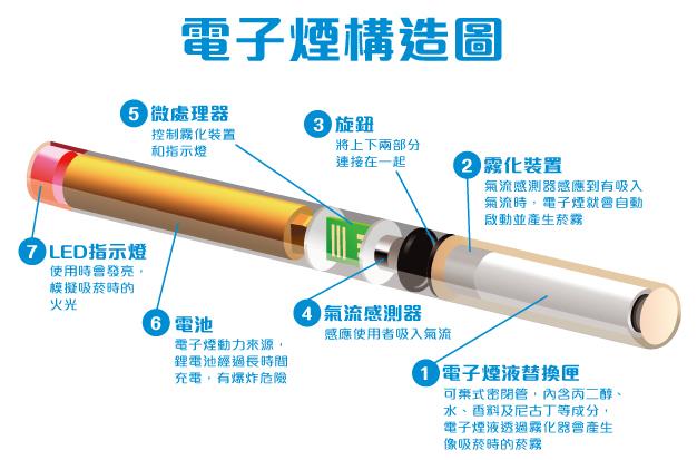 華文戒菸網 菸商新武器~電子煙